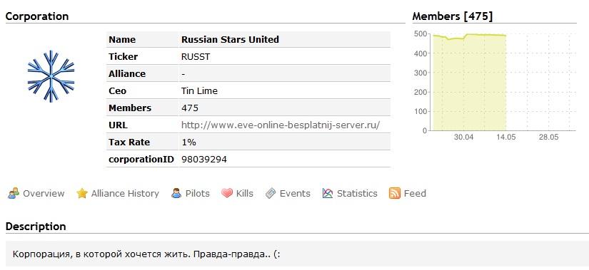 русская корпорация в еве онлайн